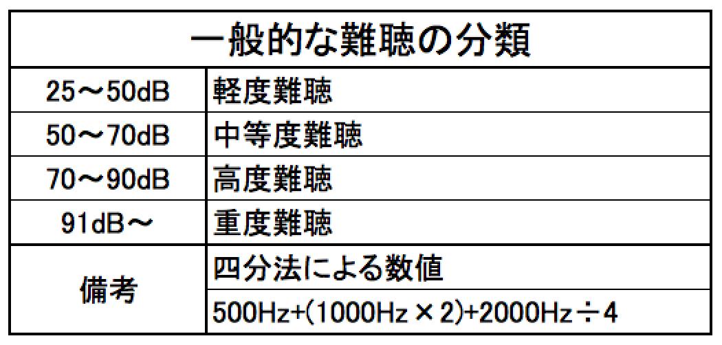 難聴の分類、○、×の部分をこちらで見る事で、難聴の分類ができる