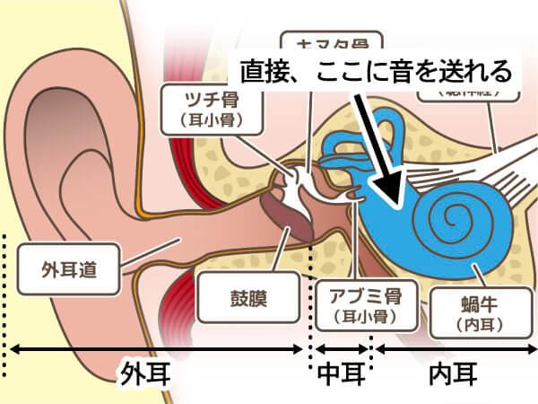 結論から言うと、音を感じ取る内耳に直接音を送れるため