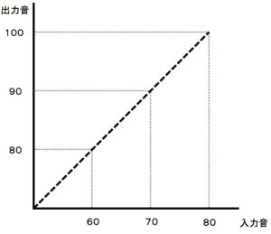graph①