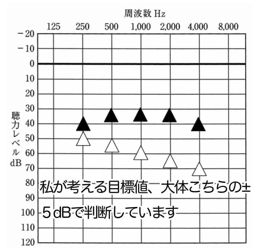 私が考える主な目標値。500〜2000Hzは、音声の周波数としても重要な部分なので、こちらを主に入れるようにしています。