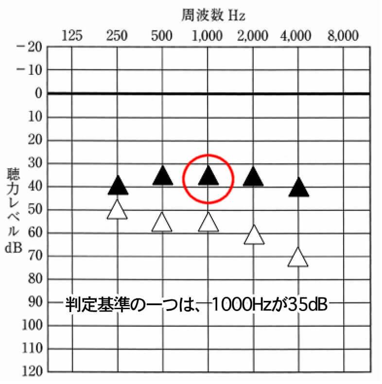 判断基準は、1000Hzが35dB