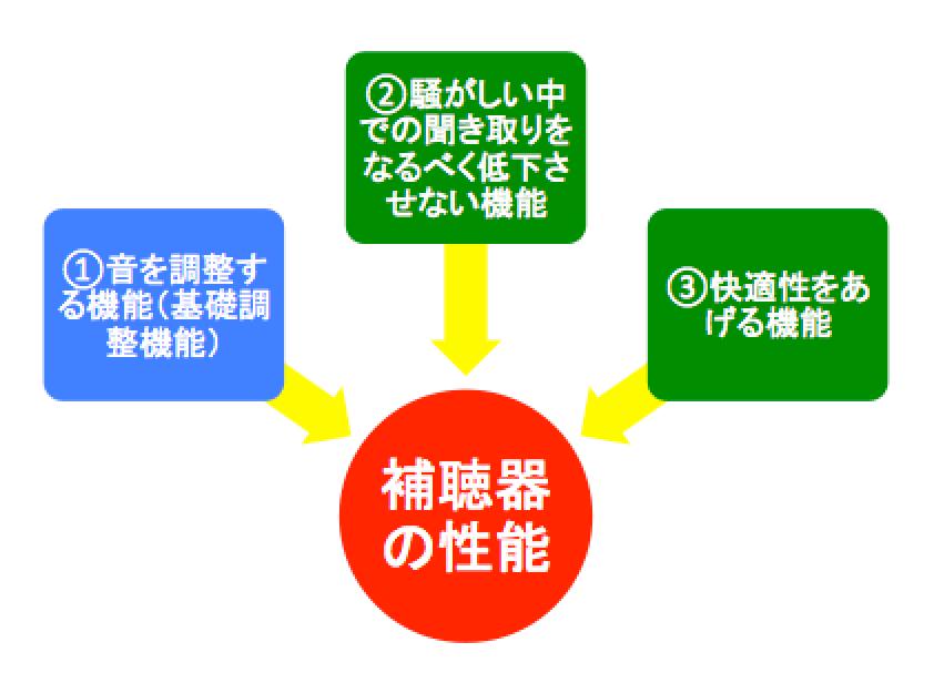 補聴器の性能は、主にこの3つによって構成されていることが多いです。