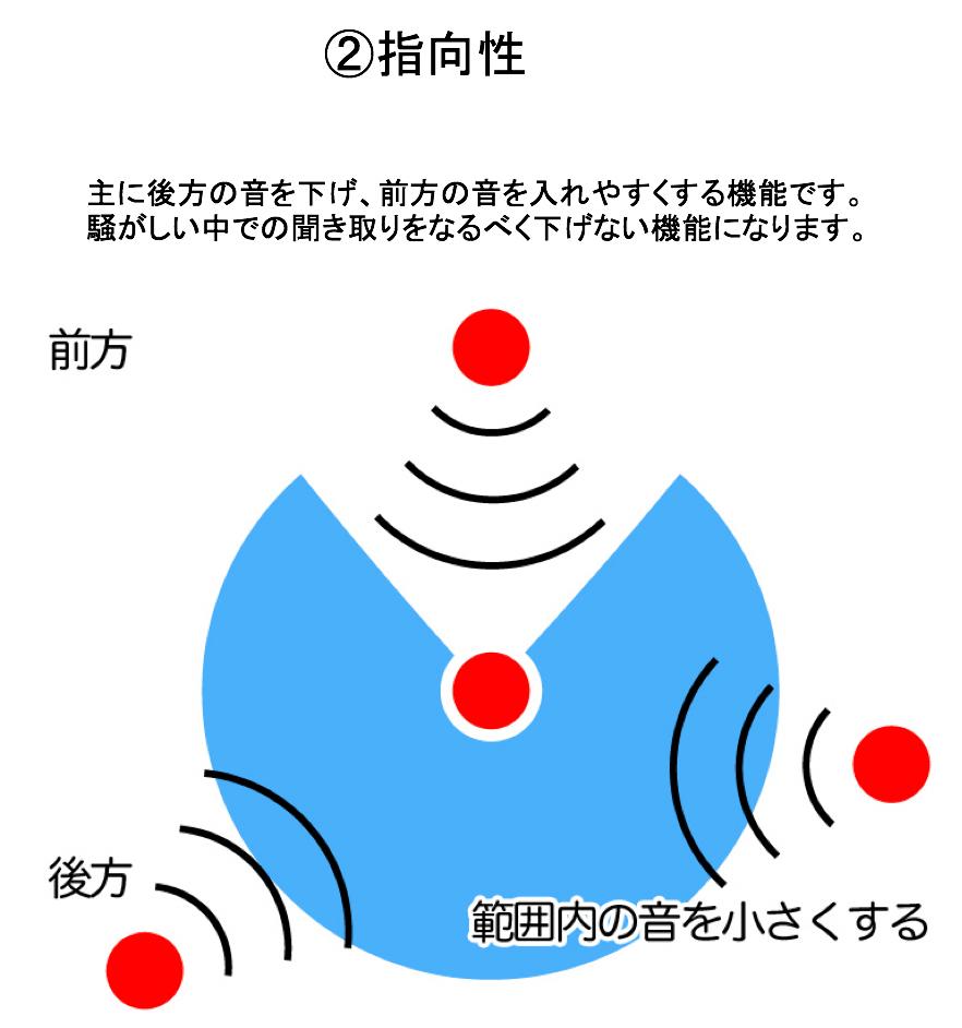 指向性とは、前方の方向からの音を優先的にきく機能。元々は、きく範囲を定めるのが指向性という。