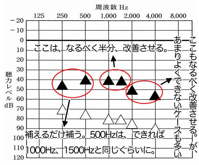 今現在、私がしている基準。1000Hz、1500Hzは、聞こえの効果を大きく左右させるため、なんとか改善させたいところ。