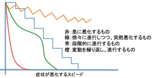 聴力悪化スピード図