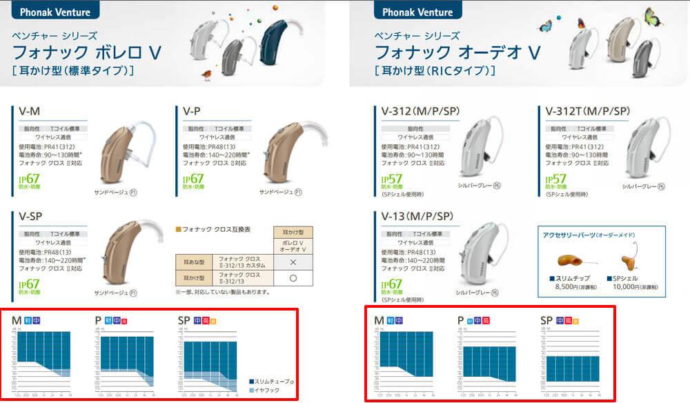 中には、数値ではなく、グラフで、どのくらいの聴力の方が合うか。を表記しているメーカーもあります。