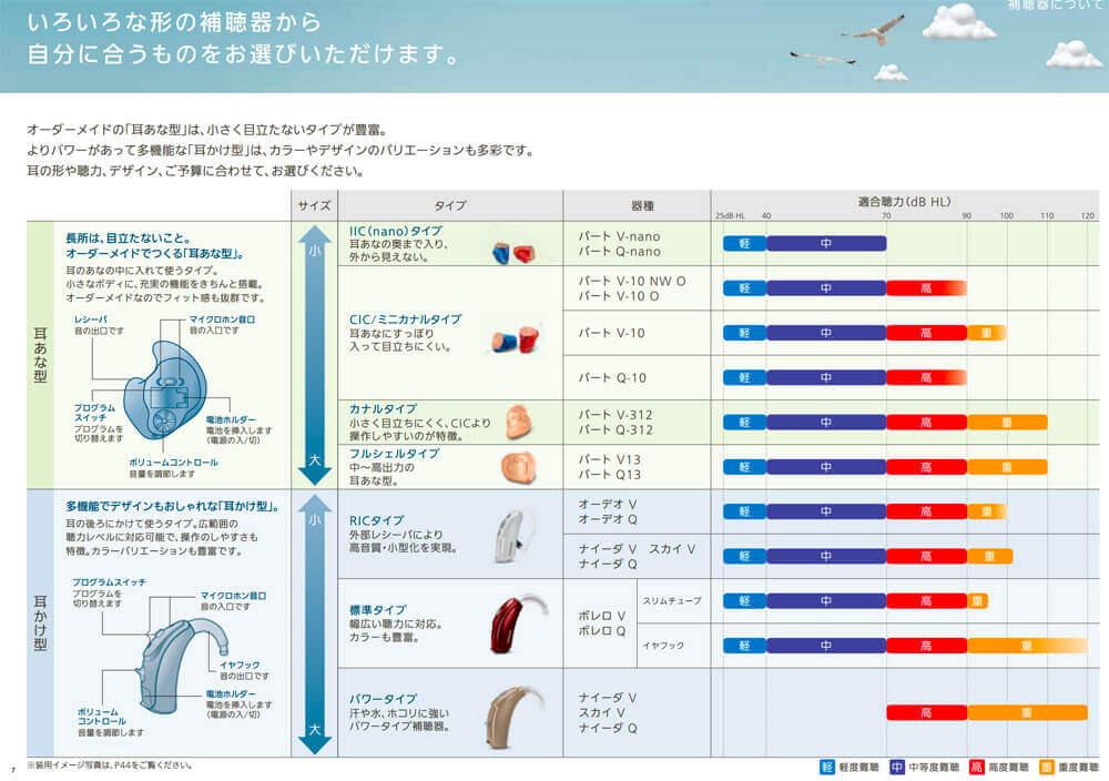 補聴器の形状は、聴力で選べる形状が決まる。軽・中等度なので、中と書かれた青紫が書いてあるものであれば、どれも使用可能。
