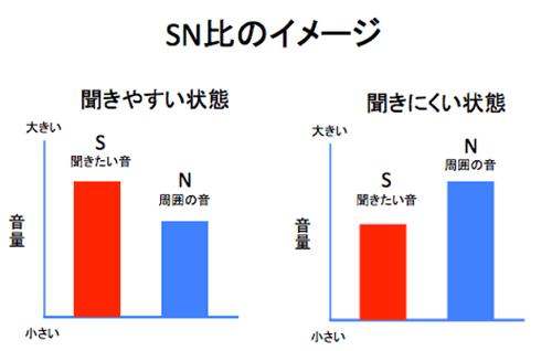 SN比の図