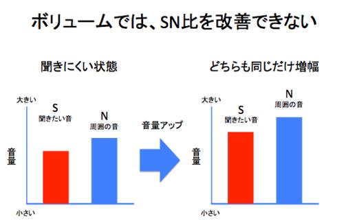 ボリュームではSN比を改善できない