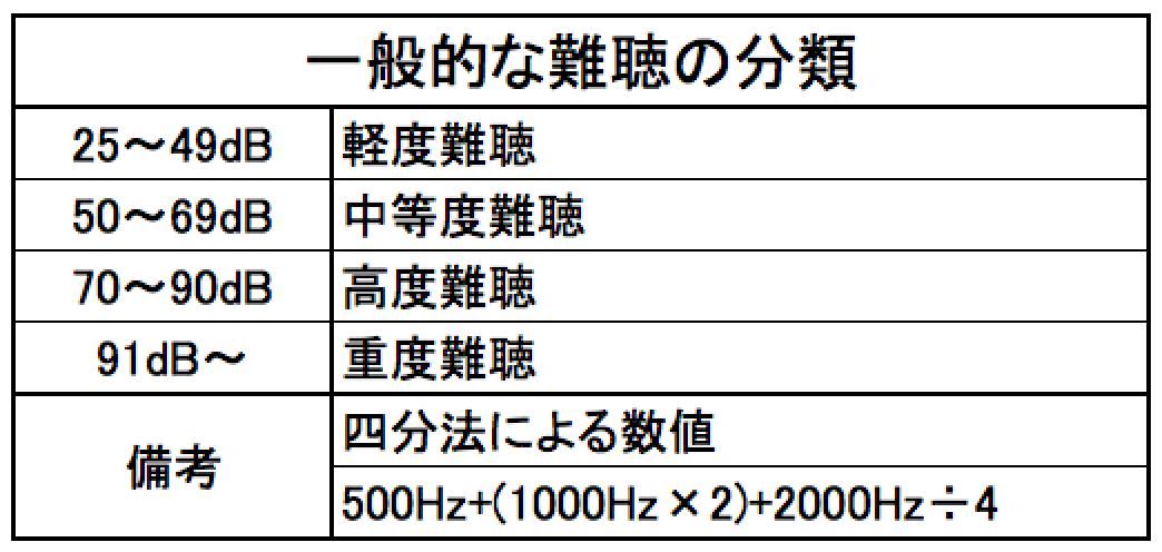 一般的な聴力の分類。日本の場合は、このような目安で語られることが多い。