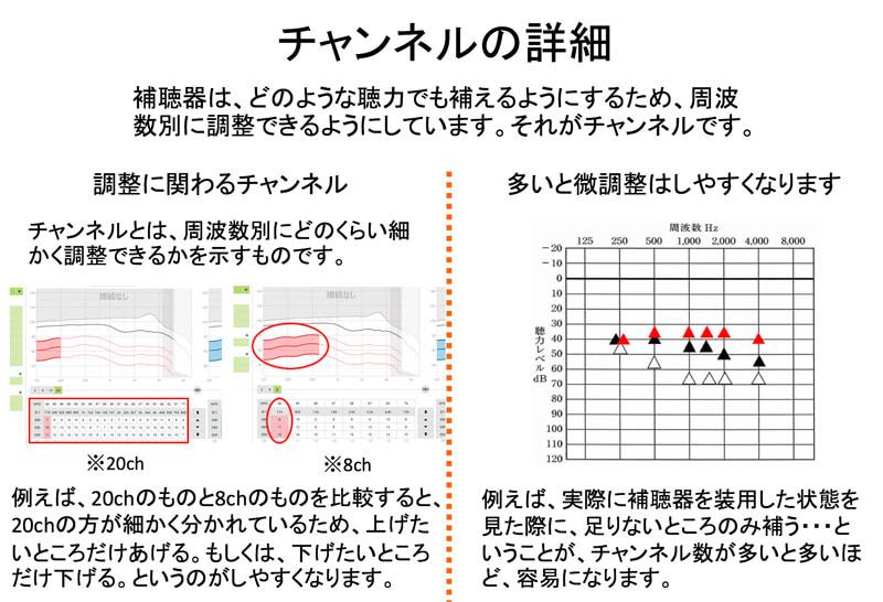チャンネル(ch)とは、補聴器の調整に使われる機能で、それぞれの補聴器には、必ず、どのくらい細かく調整できるかが設定されている。8chと20chでは、細かさが異なる。これが活きるのは、調整する際で、改善していく際にどのくらい補聴器を装用して効果が出ているのかを調べた際に、足りない部分があった際に、細かく補正がしやすくなる。