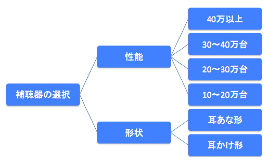 補聴器の選択のツリー。性能は、金額(ランク)ごとにかなり分かれているのが特徴