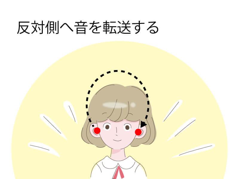クロス補聴器は、聞こえない耳に来る音を聞こえる耳に送る補聴器
