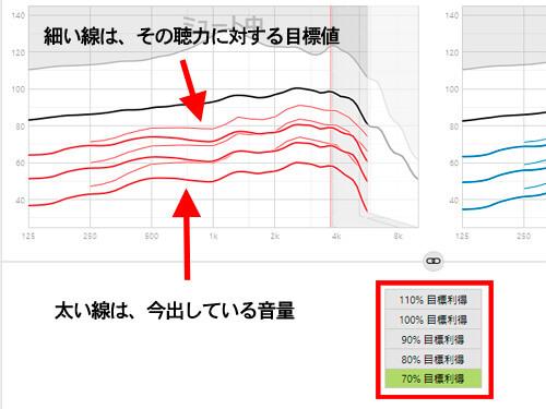 初めての方に補聴器を調整する例、目標値を大きく下回っている事に注目しよう