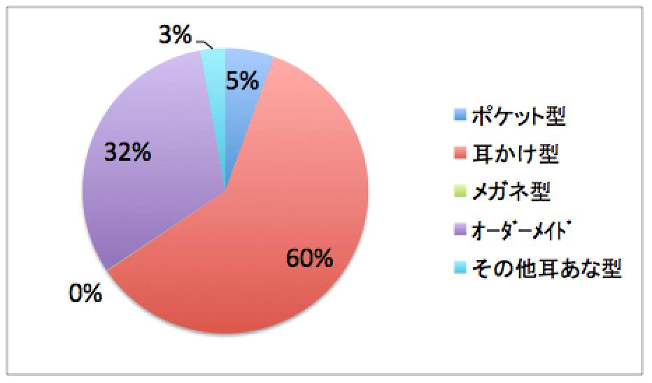 2015年の出荷台数別割合。耳かけ型補聴器が半分を超える