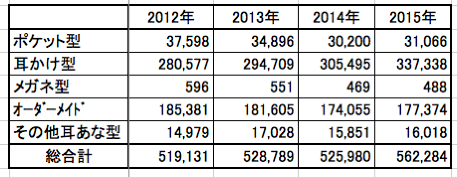 補聴器の出荷台数、2015年は増えていますね