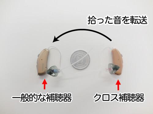 貸出したクロス補聴器。基本的には一般的な補聴器を聞こえる耳に、クロス補聴器は聞こえない耳に装用する