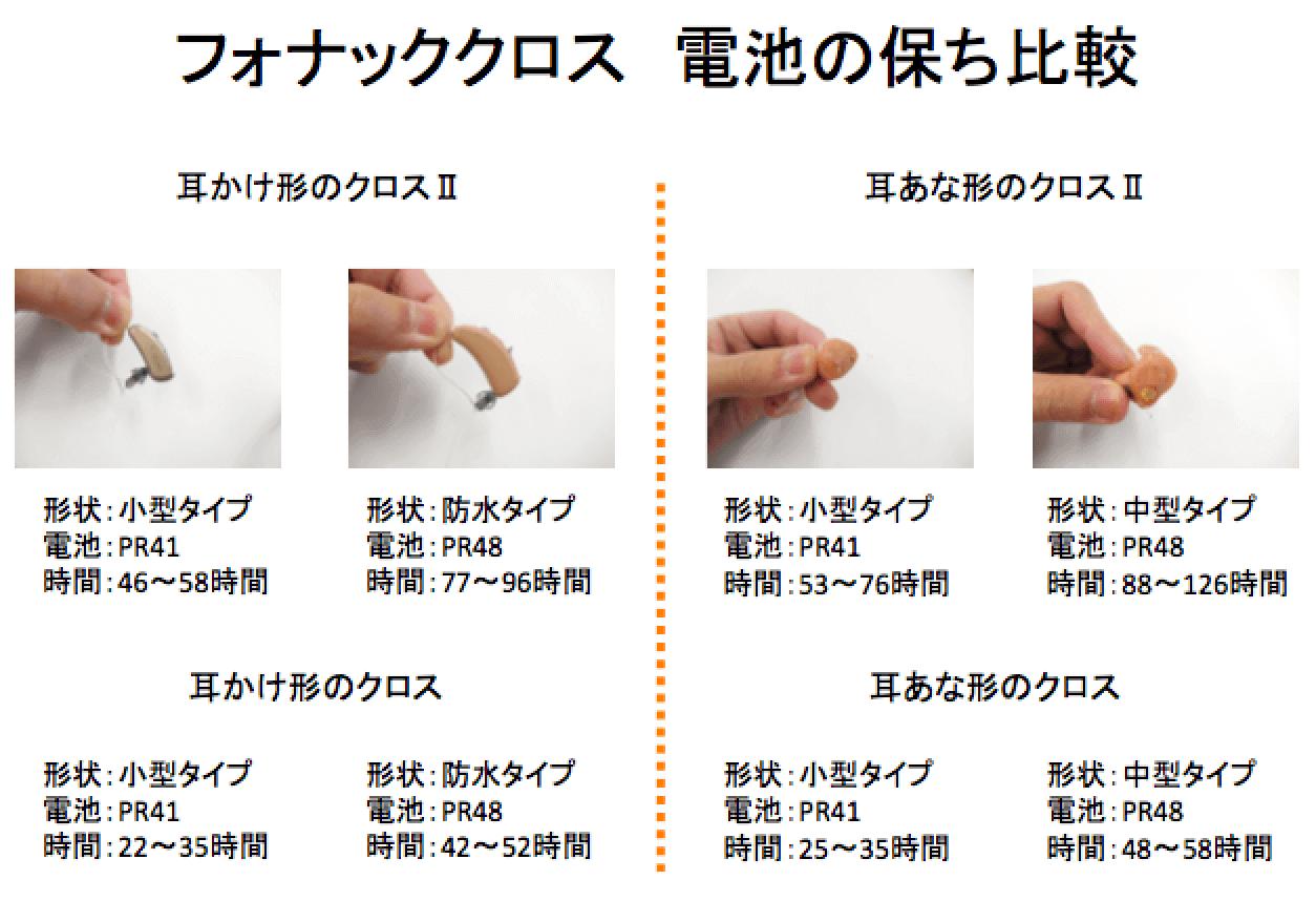 フォナッククロスの電池の保ち比較