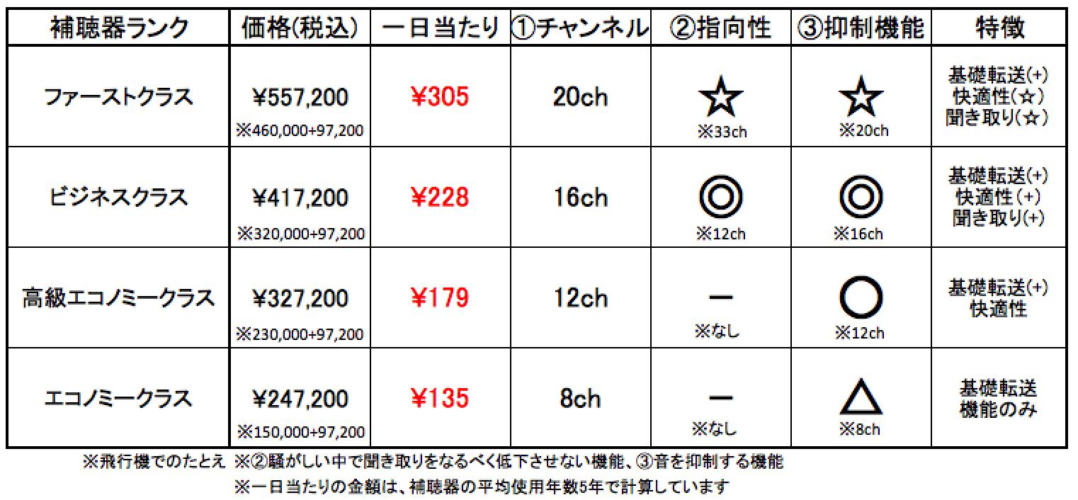 新型のフォナッククロス、性能&金額表