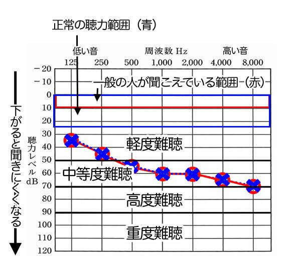補足として、赤い○は、右側を表し、青い×は、左側を表ている。