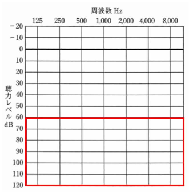 この補聴器の適応範囲は、こちら。重い難聴の方でも補える補聴器となる。