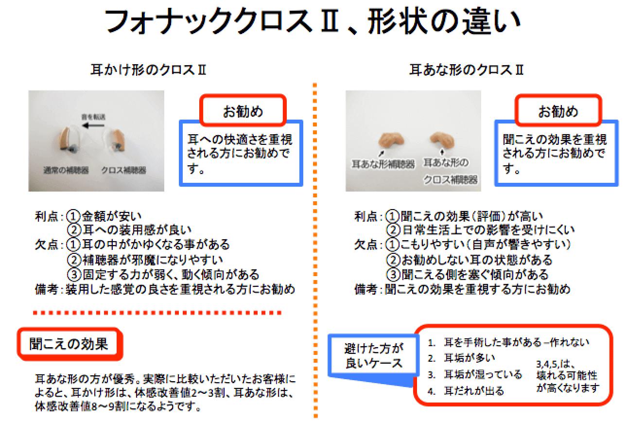 こちらは、現行のクロスⅡの比較。この場合、耳かけ形と耳あな形の比較となり、それぞれ、このような特徴がある。