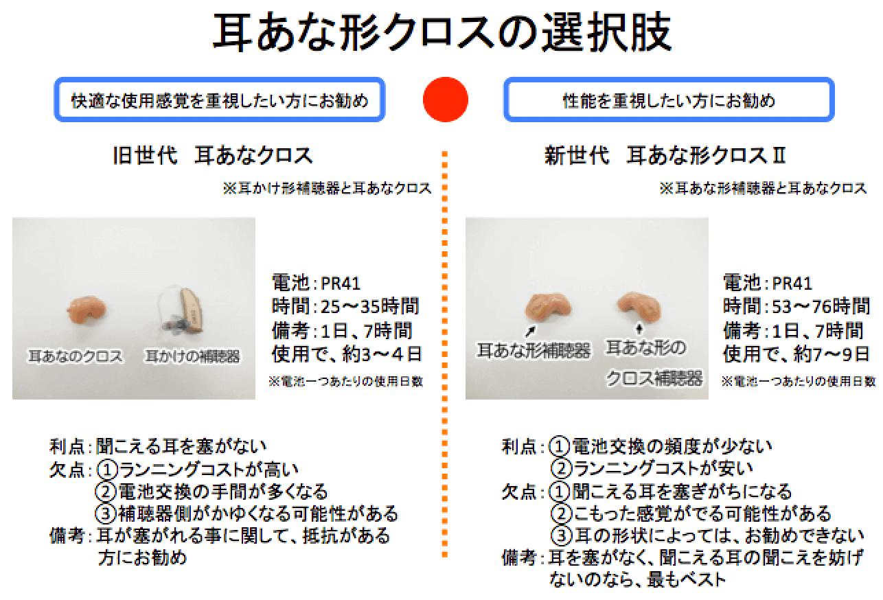 効果を重視する場合、聞こえない耳に耳あな形のクロスを装着する。その場合考えられるのは、この2つだが、どちらも一長一短となる。