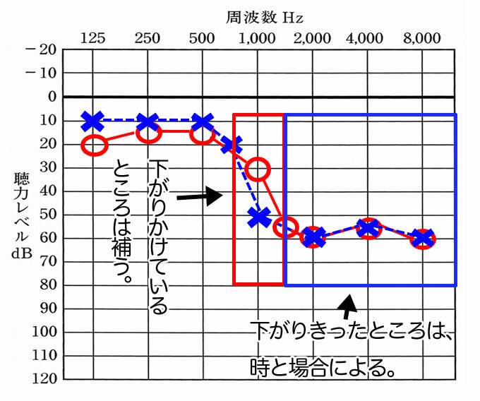 補う方針。このような聴力の場合、赤い部分は基本的に補える。が、青の部分は、人により大きく異なる。どこを補えば良いか探りながら、ベストな調整を目指していく聴力となる。