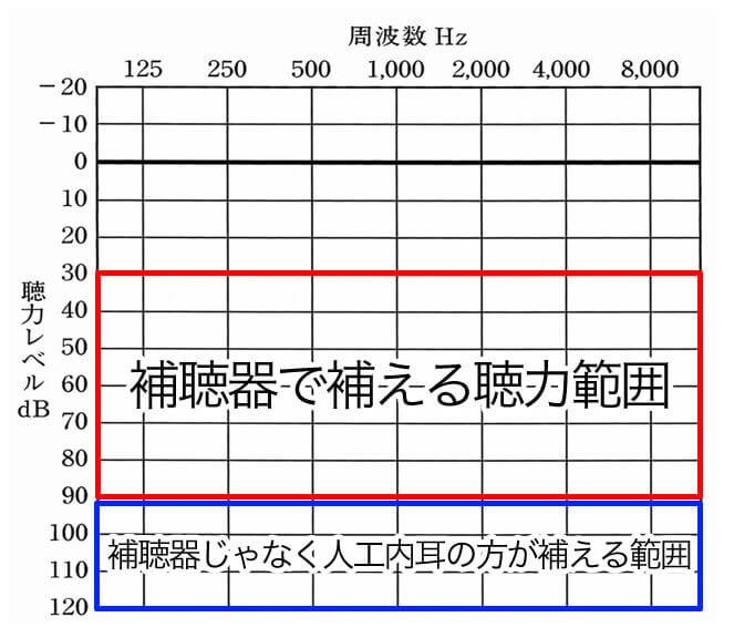 主な補える範囲内。補聴器で有効に補える範囲は、主に赤いラインの中となる。