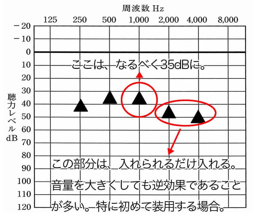 私がいつも考えている音量目標設定。重要なのは、1000Hz、2000Hz、4000Hzの音量設定だと感じている。