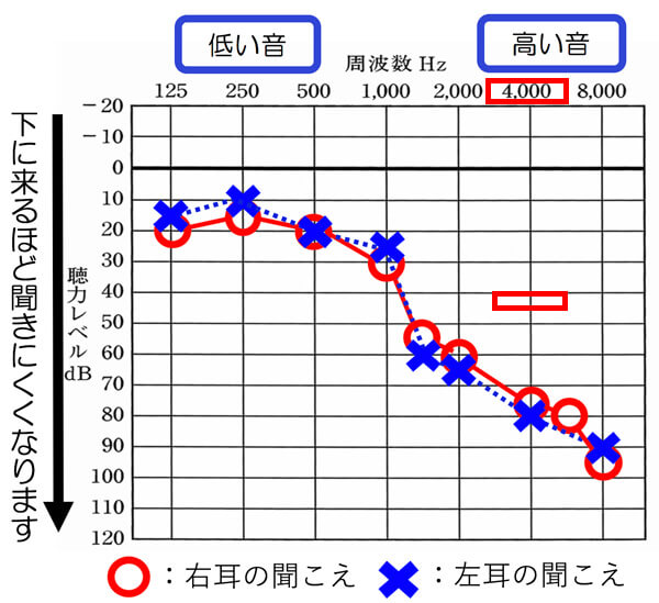 小さくて聞こえにくさを感じやすい体温計は、4000Hzあたりが、40dB、45dBくらいないと、聞こえなくなります。