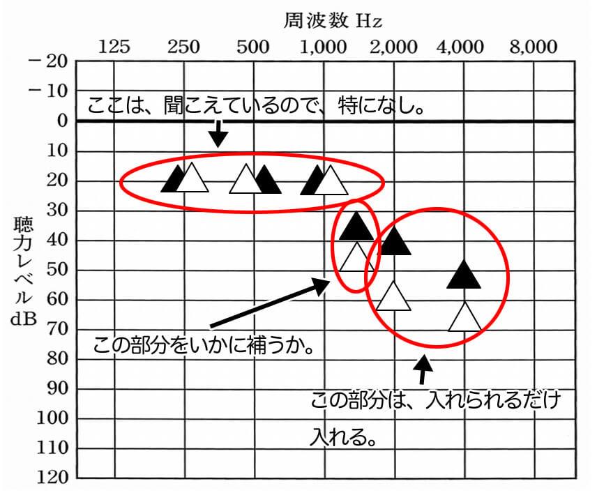音を補う方針。入れられる部分が限られる。重要なのは、1500Hzをいかに補うかとなる。