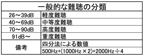 日本の耳鼻咽喉科学会での評価レベル。WHOと比べると。少し難聴の程度が重い。