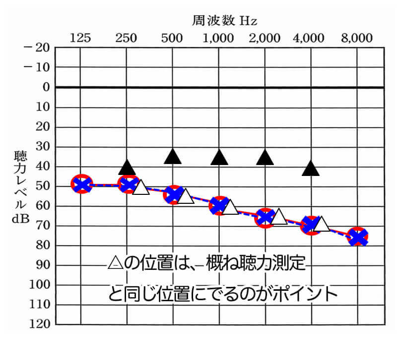 実は、△の位置は、聴力測定で出た数値と似た位置に出る。