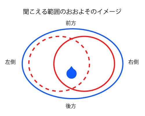 青い丸は、おおよその聞こえる人の聞こえる範囲、赤い丸が補聴器を使用した場合の聞こえる範囲。