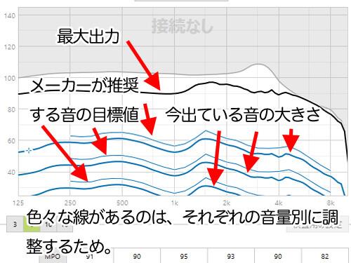 ちょっと見づらくなってしまったが、主な数値の意味。縦軸は、音量を表し、横軸は、周波数を表す。