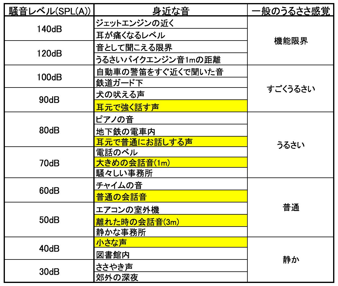 黄色の部分は、それぞれの声の大きさの部分。人によって声の大きさは、異なるため、あくまでも目安になるが、このようになる。この中で割合が大きいのは、少し大き目の声(70dB)、普通の会話音(60dB)、少し離れた時の会話音、少し声の小さい方の声(50dB)になる。
