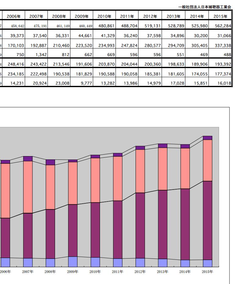 途中で切っているため分かりづらいが、2015年のトータル数は、5632,284台となる。