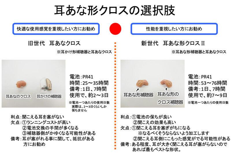 2つの違いは、この通り。両方とも耳あなの場合、左側にあるものより、少しだが、聞きやすい傾向がある。