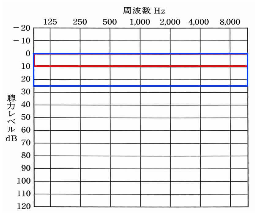 こちらの測定は、聴力検査の際と見方は同じ。0〜10dBで健聴の人は、ほとんど聞こえている。そして、0〜25dBまでは、正常の範囲内となる。