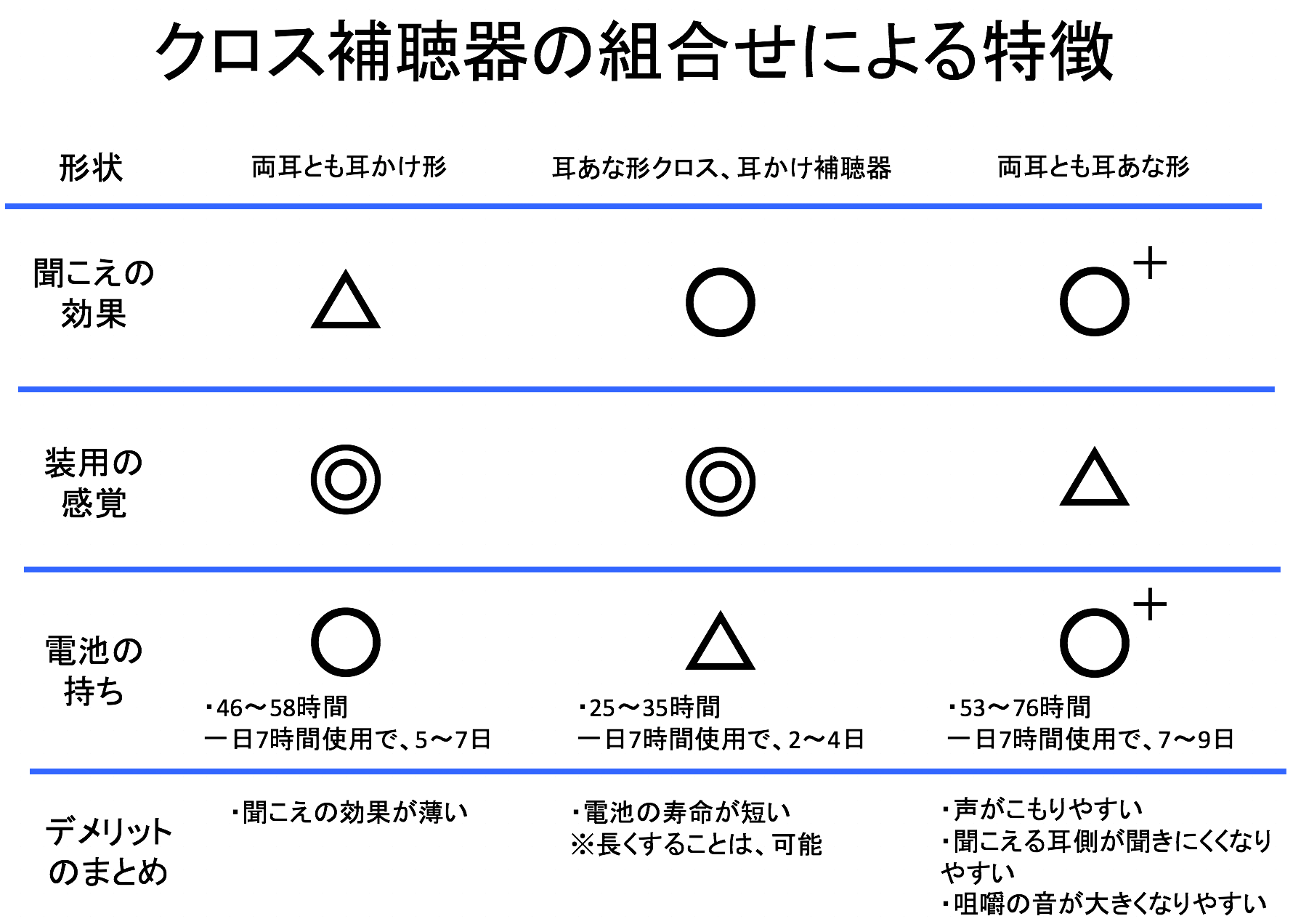 それぞれの組み合わせのポイント表。組み合わせが異なれば特徴も、異なる。