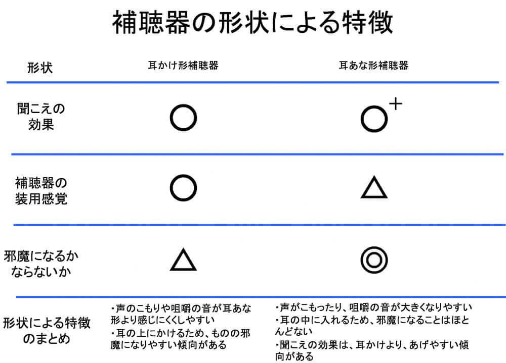 形状を選定する上で重要になるのは、上記の3つ。これらを考えながら選定できると、補聴器を選びやすくなる。