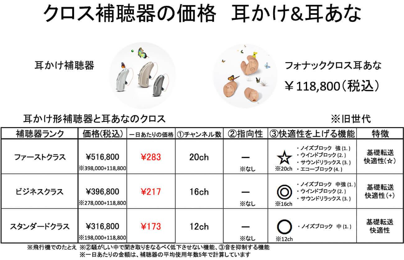 太字で書かれている金額は、クロスと補聴器を合わせた金額であり、合計金額になります。