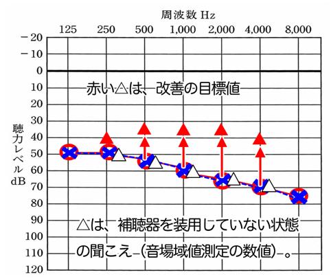 仮の数値。聴力と音場閾値の補聴器なしの状態がこの様な状態だった場合、赤い△の位置まで改善できると良い。という目標をまず作る。