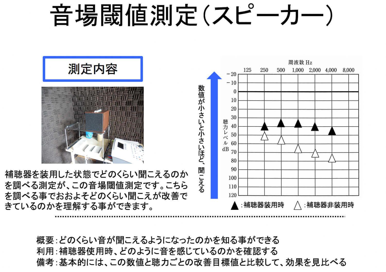補聴器の状態を簡易的に見れるのが、この測定。私は、良く行なっているが、補聴器の改善に関しては、明らかに関連性がある。