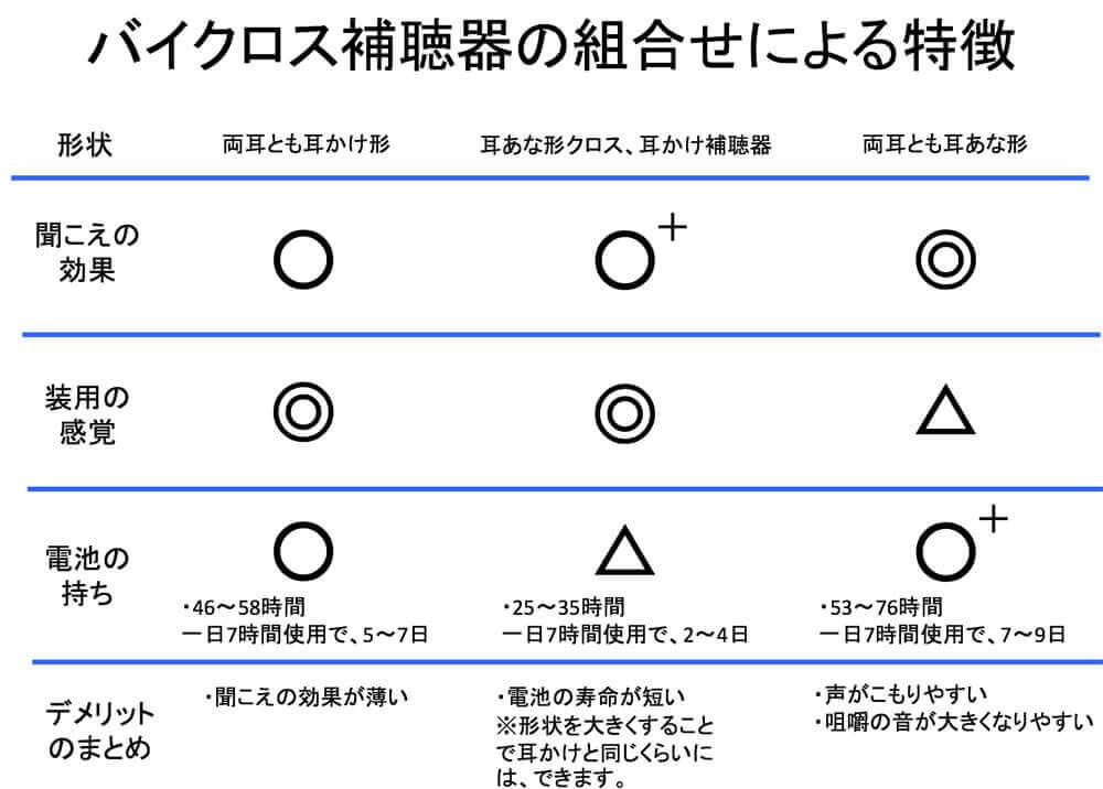 基本的にバイクロスの場合、中央のものか、右側のものを選択することが多い。