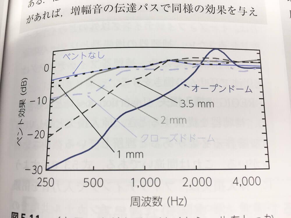 一般的に耳をしっかり塞ぐイヤホンのようなものは、ベントなしに該当する。それと比較すると音が低くなると低くなるほどベント効果(音の減少効果)が強くなっているのがわかる。