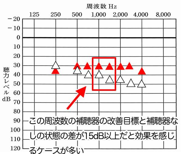 あくまでも体感だが、1000Hz、1500Hzの2つで、補聴器なし、補聴器の改善目標の数値の差が15dB以上の場合は、改善できるケースが多いように感じる。もちろん、それ以外の周波数も下がっていることが多いのも要因だと思う。