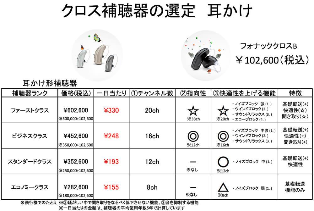 価格は、クロスと補聴器の合計金額で記載しています。
