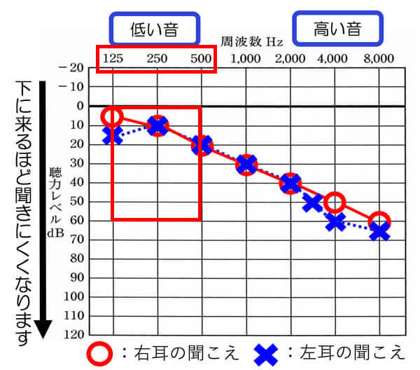 125〜500Hzの部分が60dBよりも軽いと、閉塞感や自分の声が大きく感じやすい傾向が出てきます。